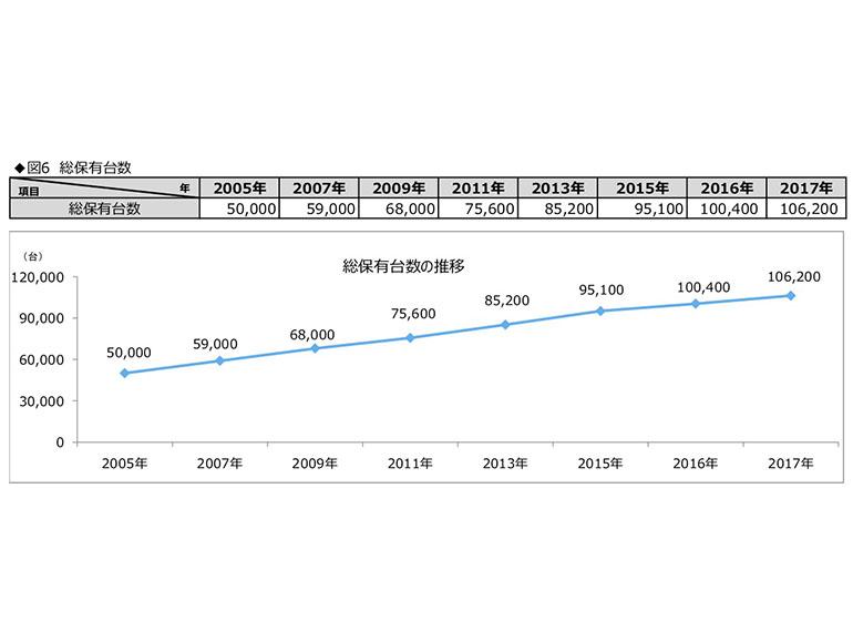キャンピングカー保有台数の推移グラフ