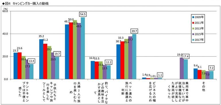 キャンピングカー購入理由グラフ