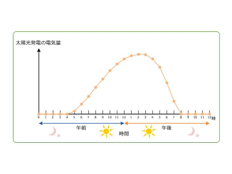 太陽光発電の電気量のグラフ