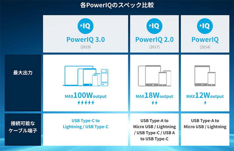 PowerIQ スペック比較表