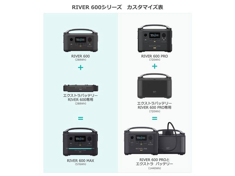 RIVER 600シリーズカスタマイズ表