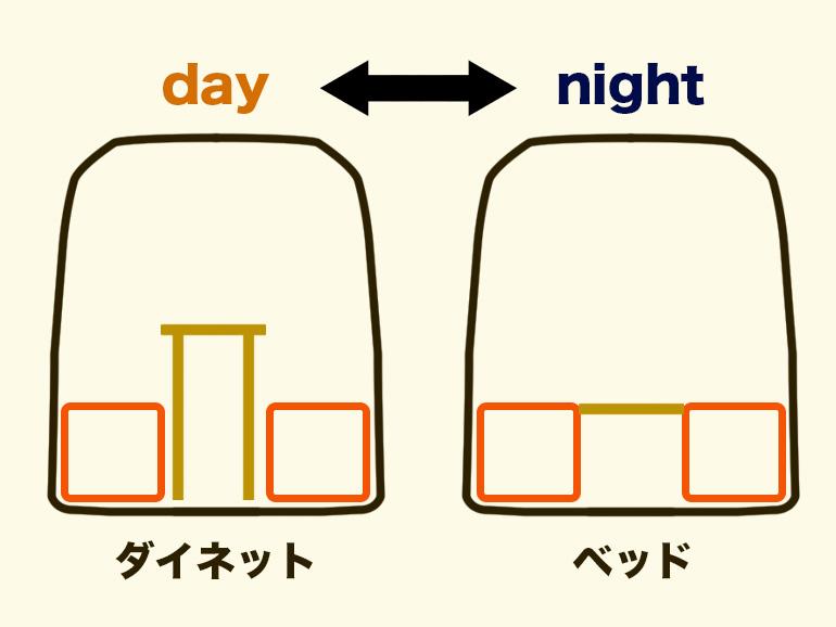 ダイネットのベッド展開図