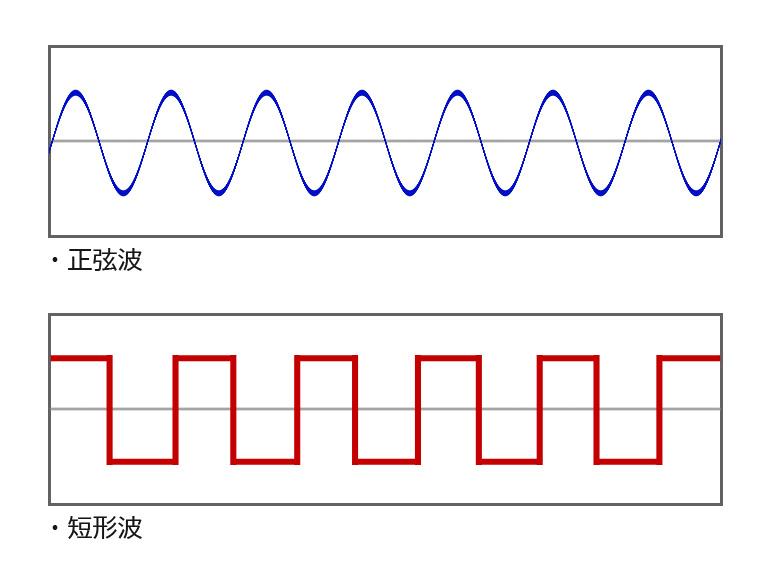正弦波と短形派